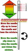 Needle Clip Position