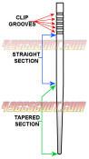 Jet Needle Sections