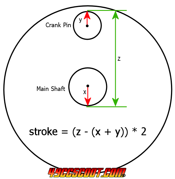 How To Find Stroke Without Installing A Crankshaft