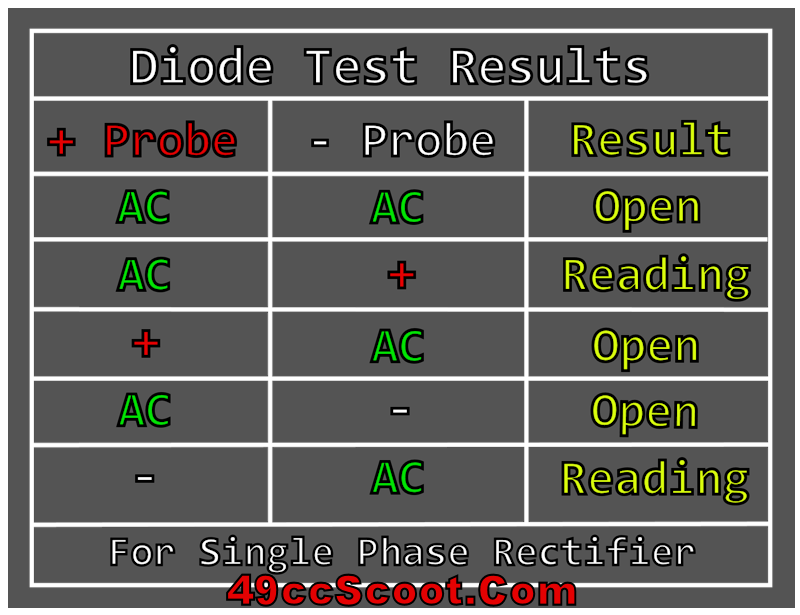 Multimeter Diode Testing Results